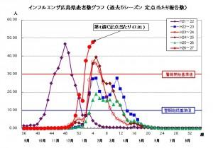 インフルエンザ 2015.1.29